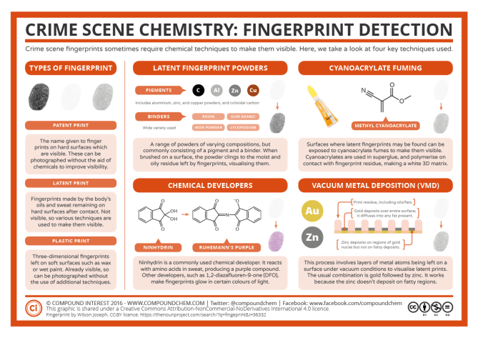 Crime Scene Chemistry – Fingerprints