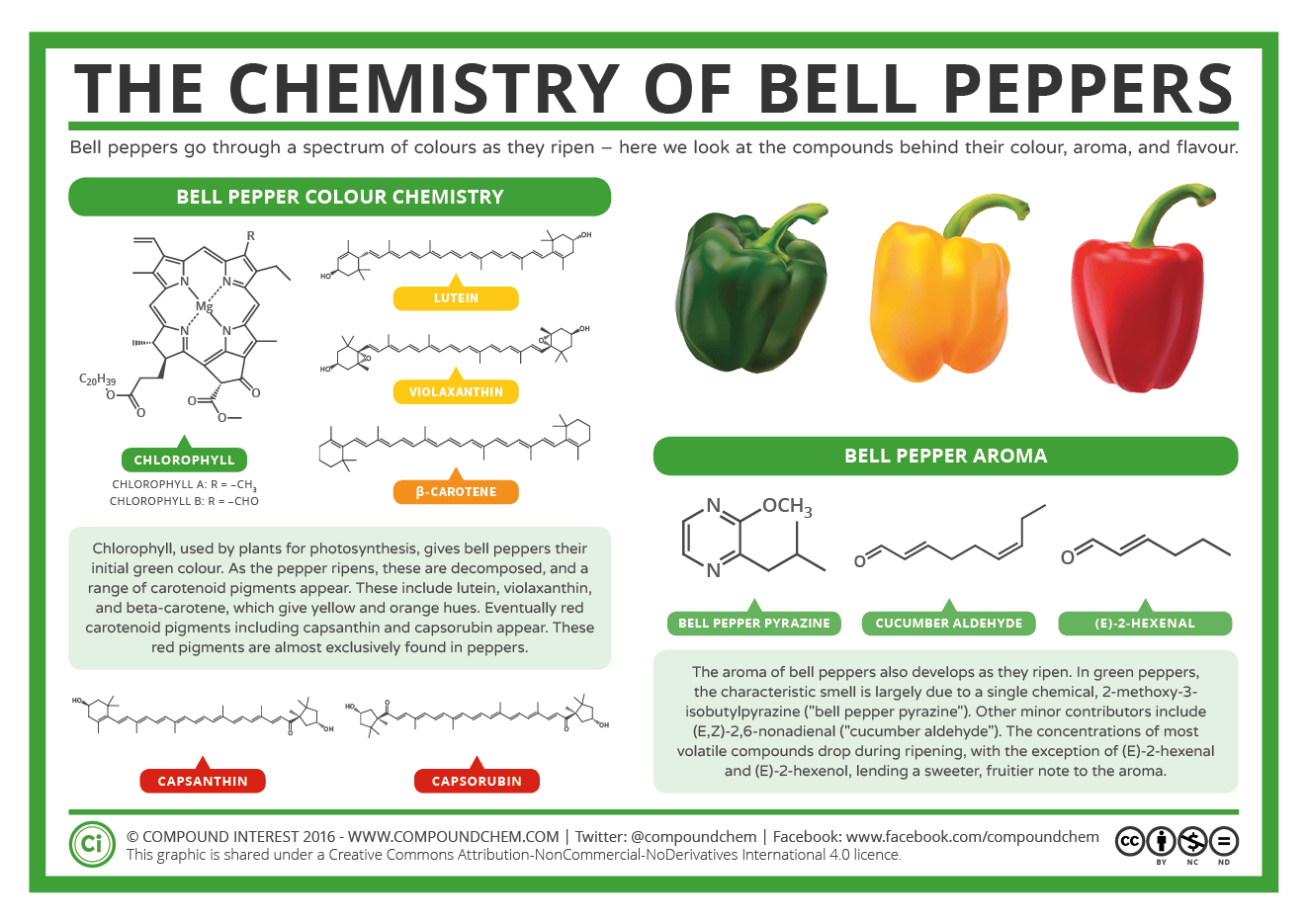 The Chemistry Of Bell Peppers Colour And Aroma