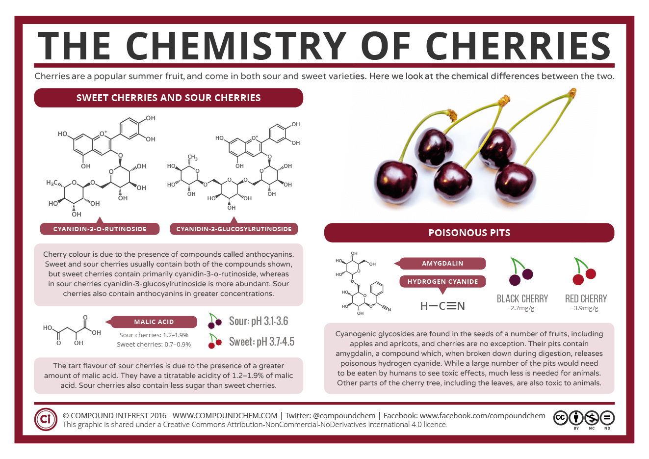 The Chemistry of Cherries | Compound Interest