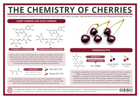 Part Ii More Fruit Of Poisonous Tree >> The Chemistry Of Cherries Compound Interest