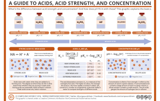 A Guide to Acids, Acid Strength, and Concentration