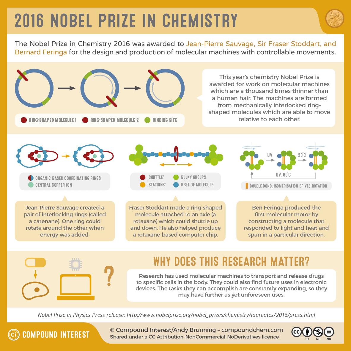 The 2016 Nobel Prize in Chemistry