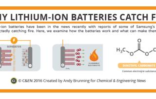 C&EN lithium batteries