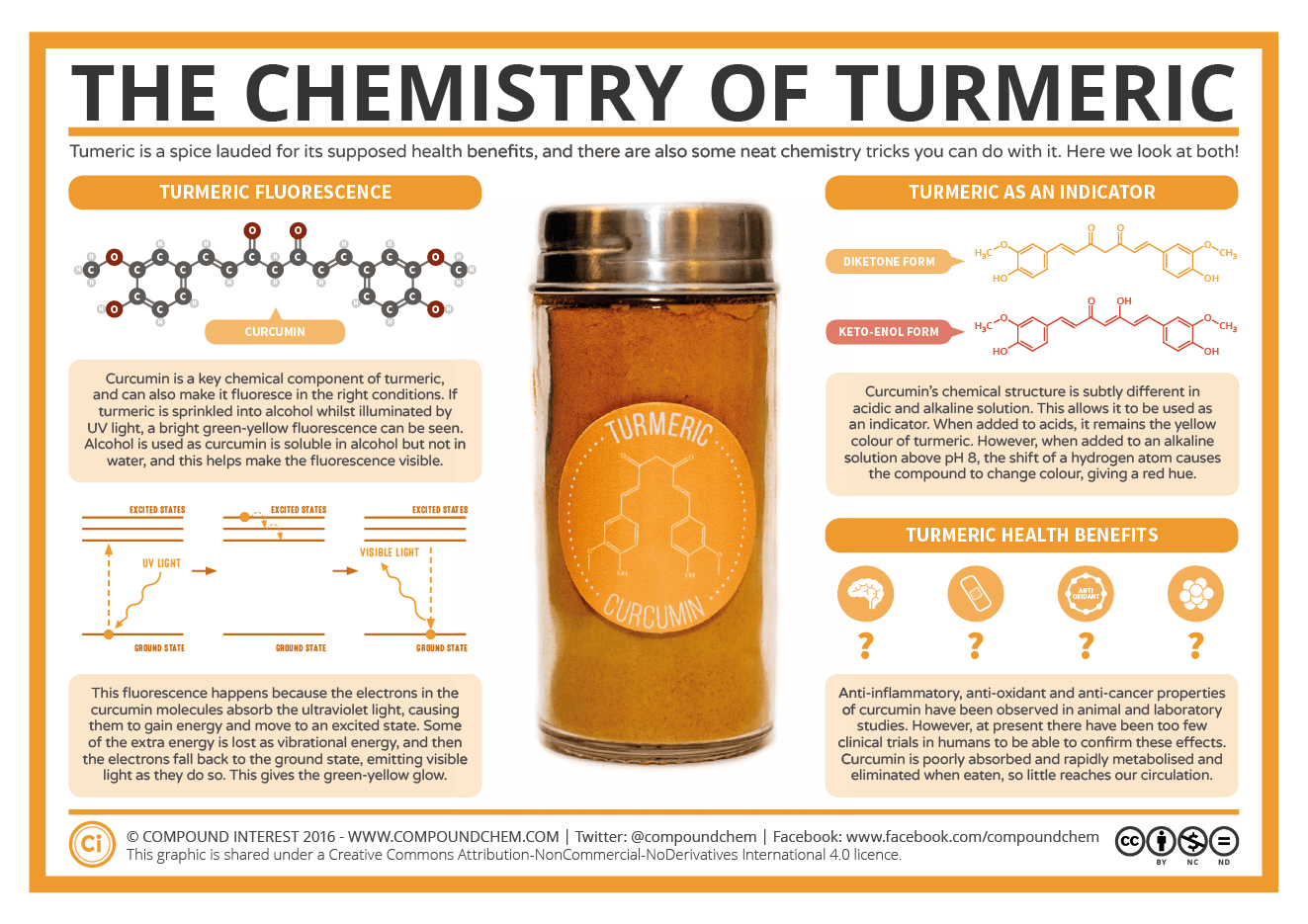 The Chemistry Of Turmeric Fluorescence Indicator And