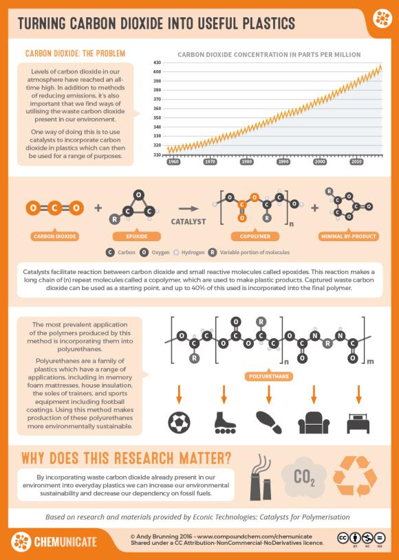RealTimeChem Week - Carbon Dioxide to Plastics