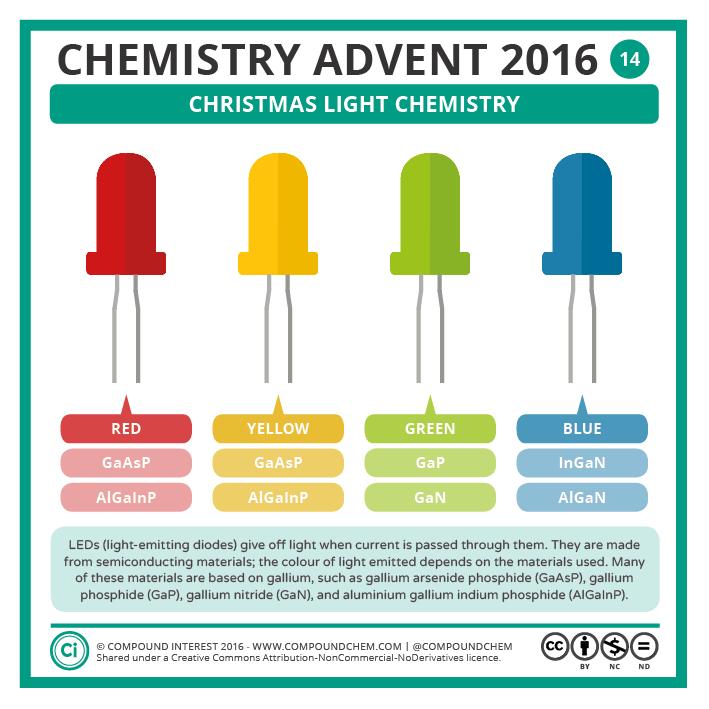14 – Christmas Light Chemistry