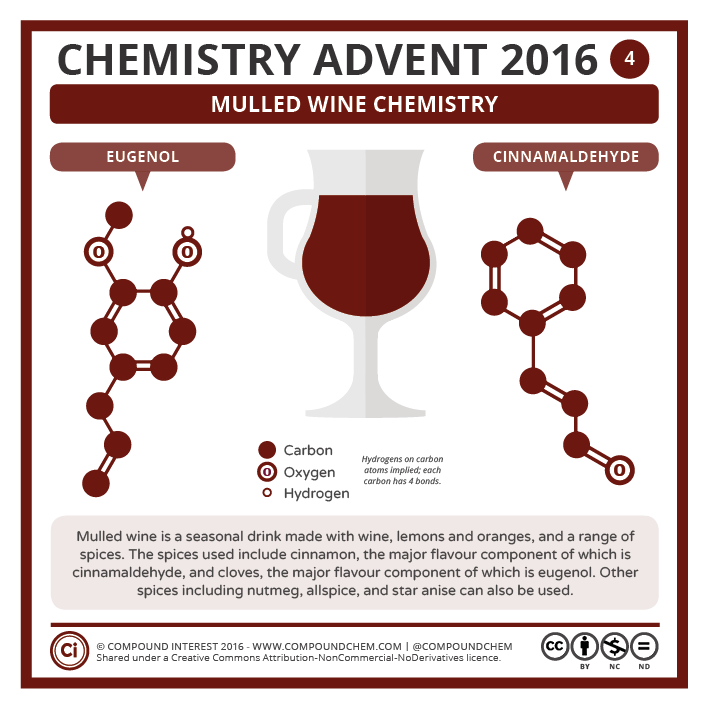 4 – Mulled Wine Chemistry