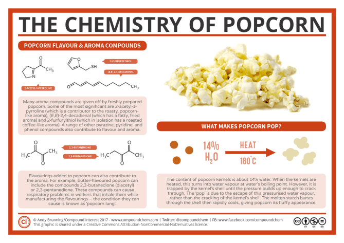 The Chemistry of Popcorn