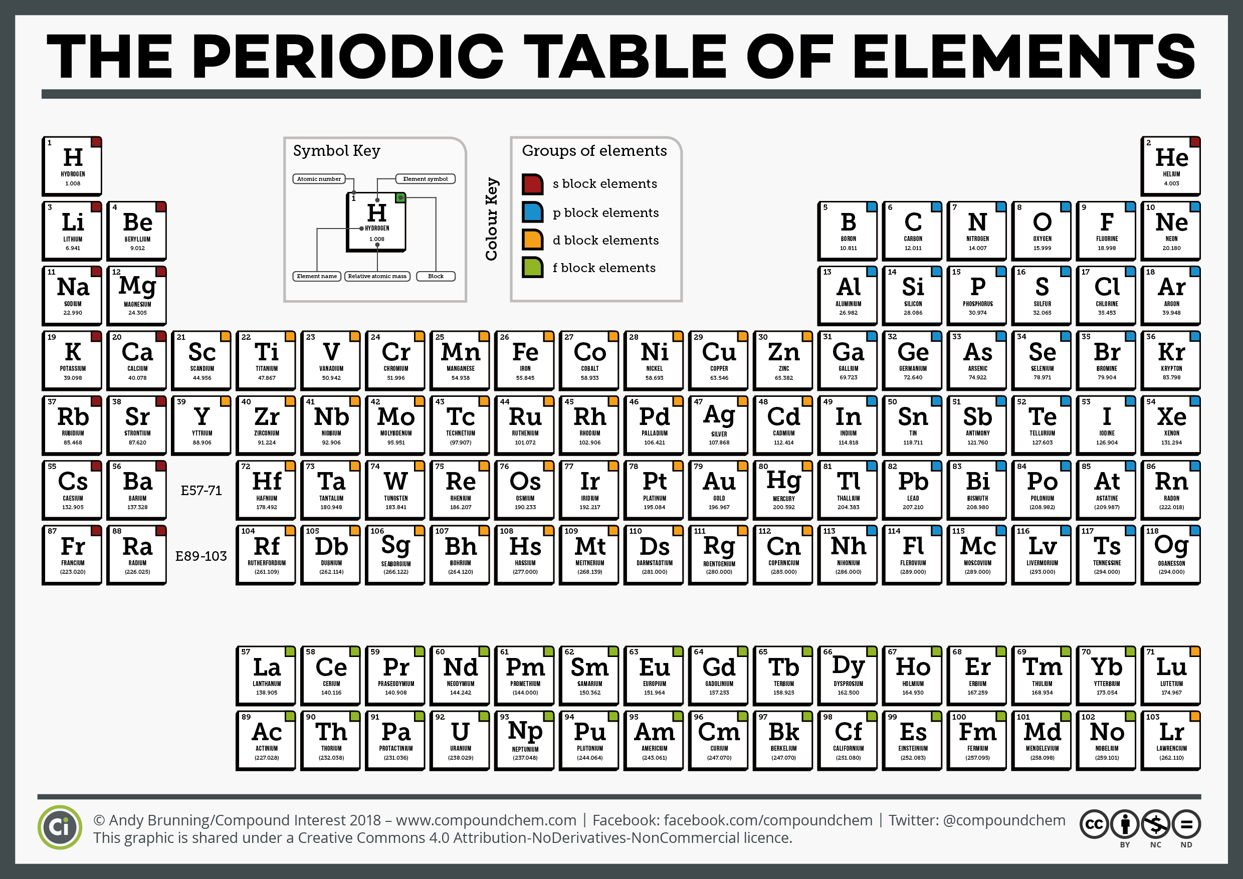 National Periodic Table Day Six Different Periodic