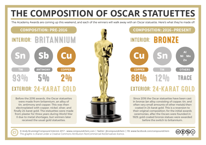 Chemical Composition of Oscar Statuettes 2018
