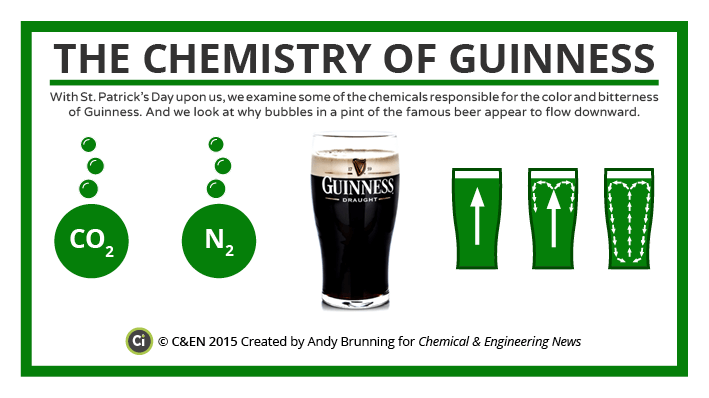 The Chemistry of Guinness Preview