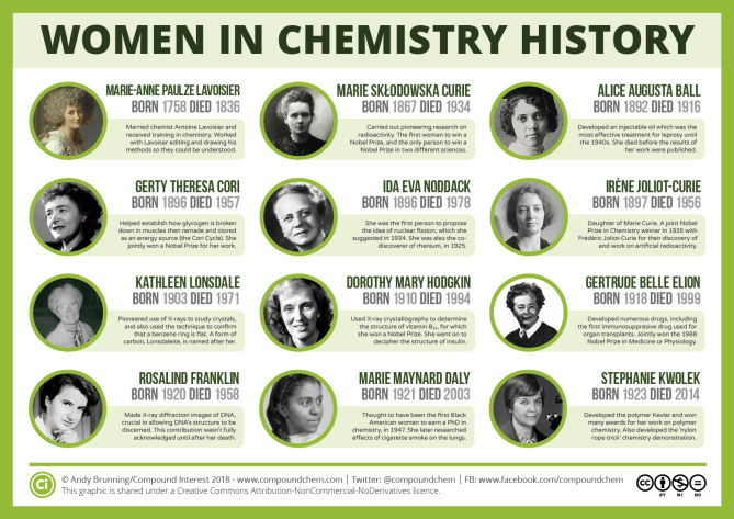 Women in chemistry history