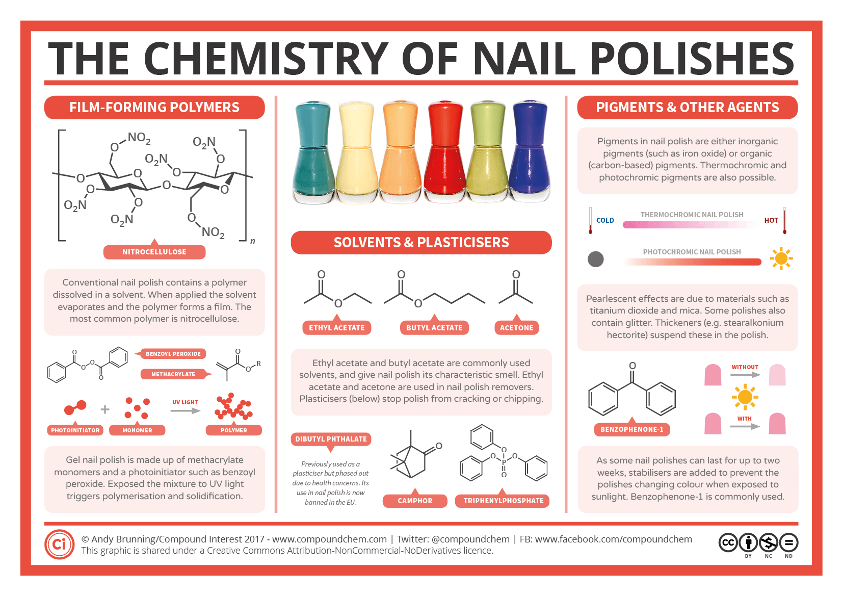 The Chemistry Of Nail Polish Polymers Plasticisers And