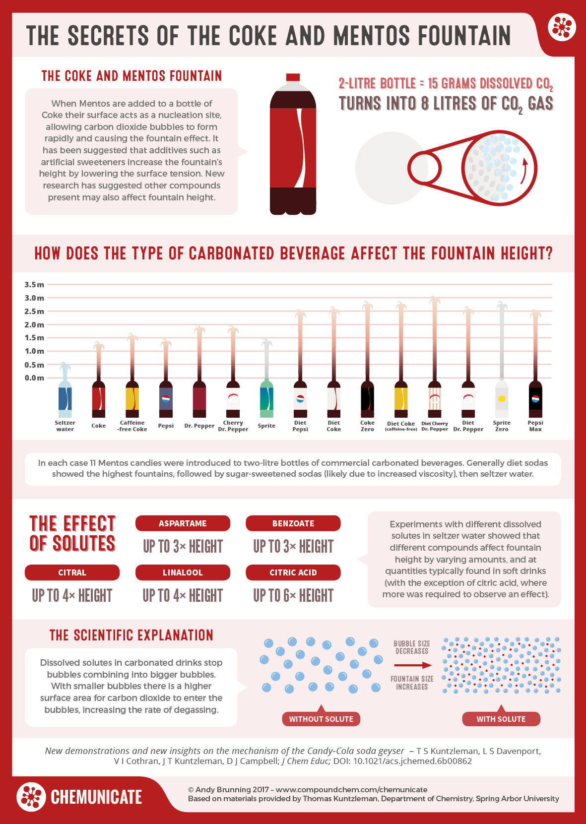 The Secrets of the Coke and Mentos Fountain | Compound Interest