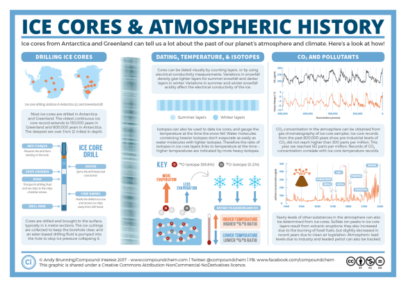 Ice Cores and Atmospheric History