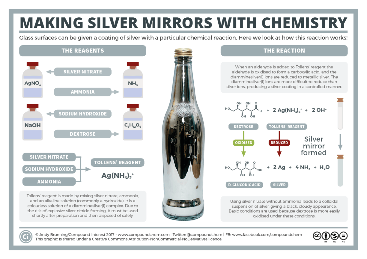 Making Silver Mirrors using Chemistry