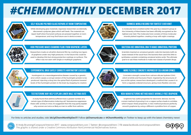 001 ChemMonthly Dec 2017