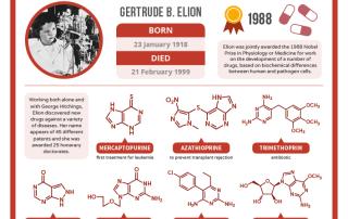 01-23 - Gertrude Elion's Birthday