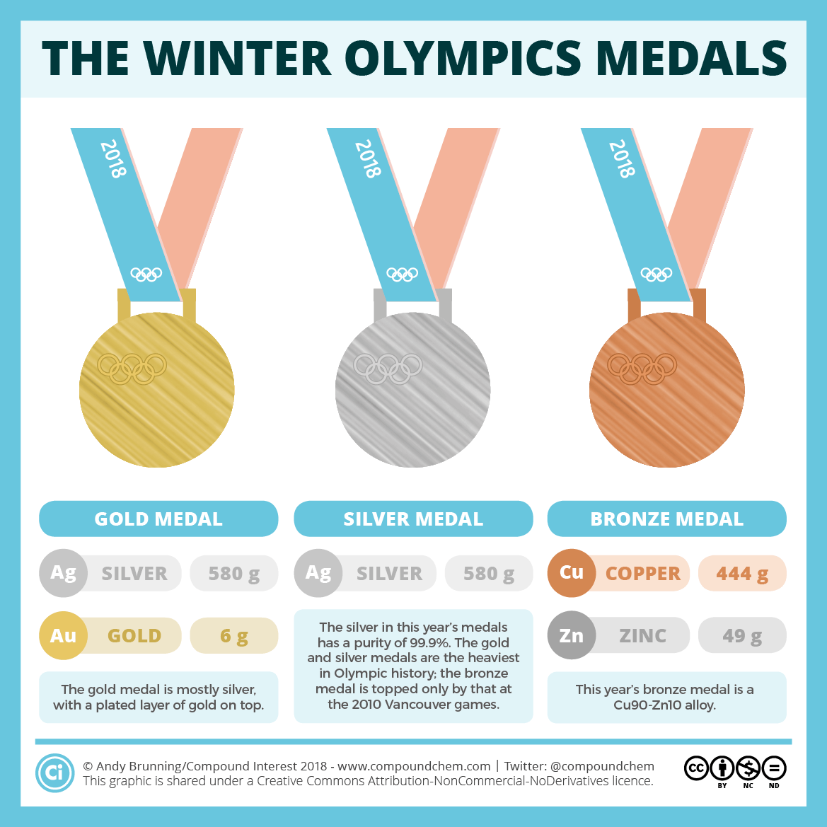 Winter Olympic Medal Compositions 2018