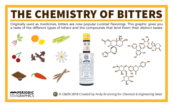 C&EN - The Chemistry of Bitters Preview