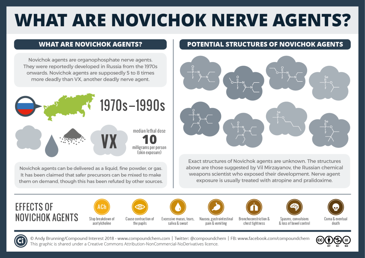 Chemical Warfare – Novichok nerve agents June 2018