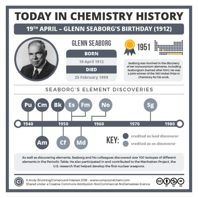 04-19 – Glenn Seaborg's birthday v2