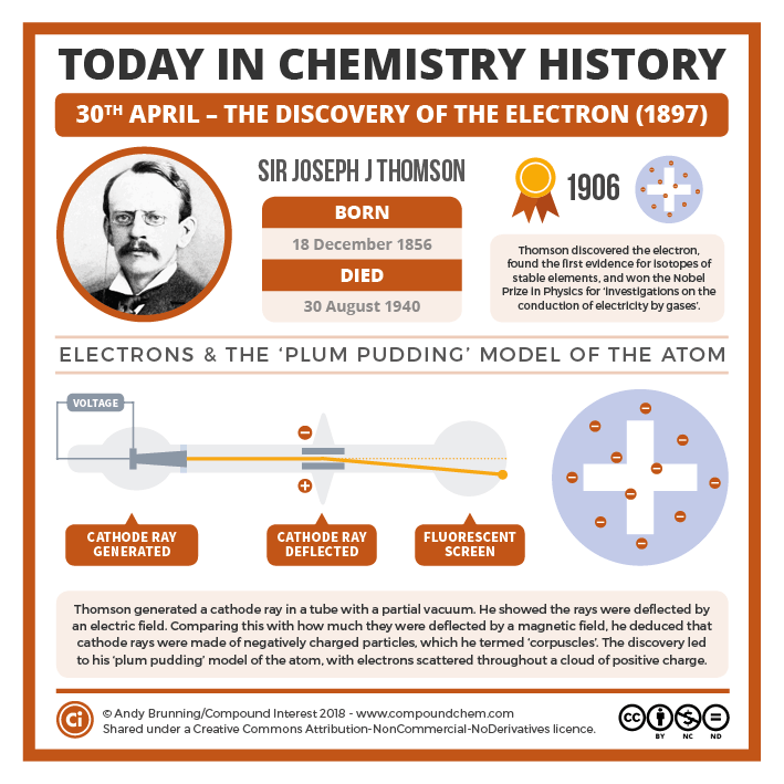 04-30 – Discovery of the electron