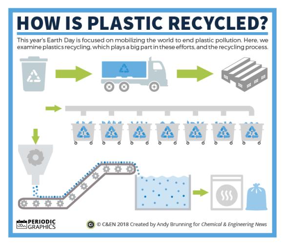 C&EN - Plastic Recycling preview