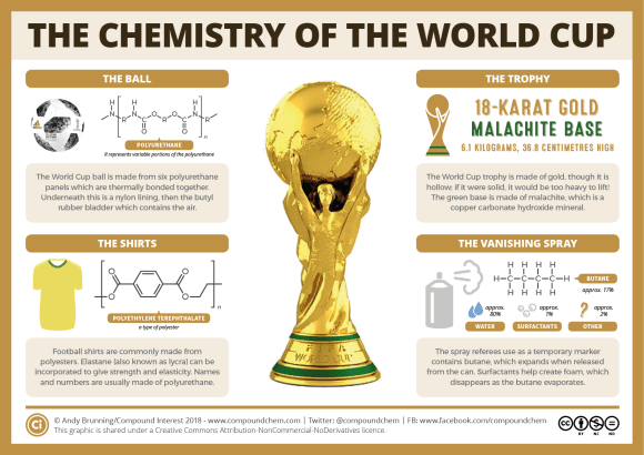 The chemistry of the World Cup