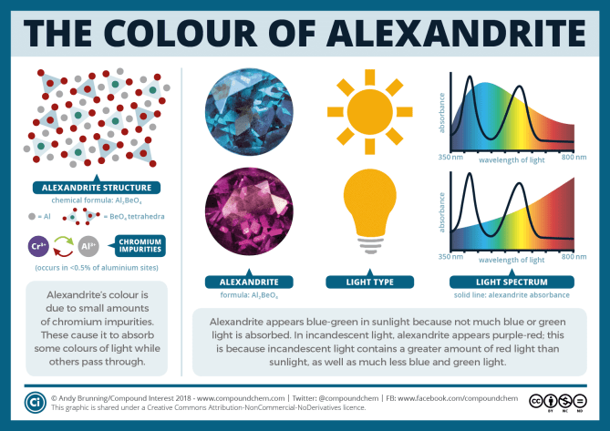 The colour of alexandrite