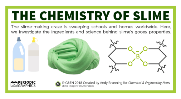the chemistry of slime