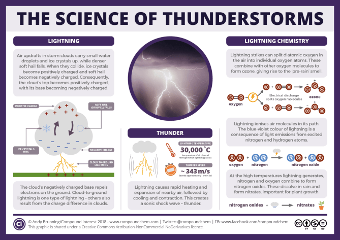 The science of thunderstorms