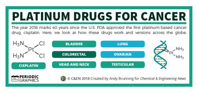 C&EN – Platinum drugs for cancer preview