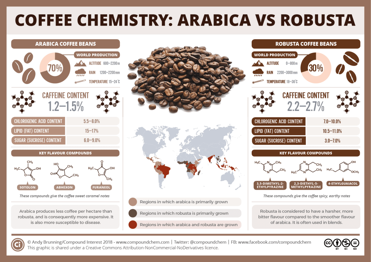 Coffee chemistry – arabica vs robusta