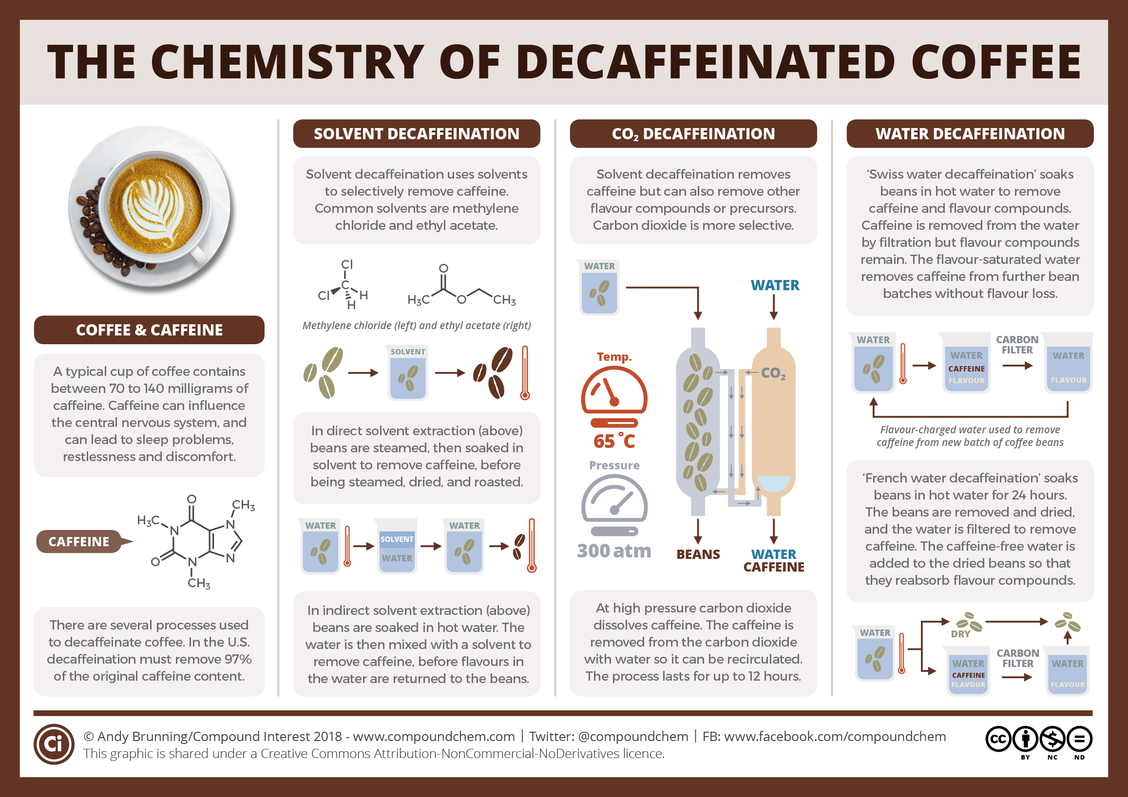 Image result for process of decaffeination