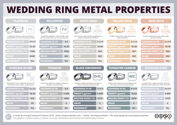 Wedding ring metals
