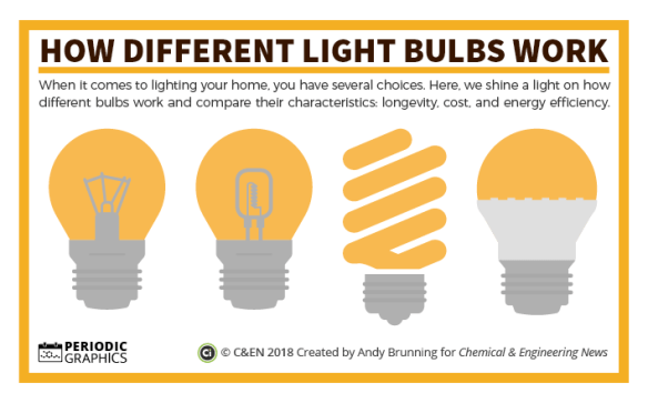 C&EN – Lightbulbs preview