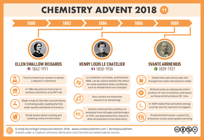 11 – 1880-1890 - Richards, Le Chatelier & Arrhenius