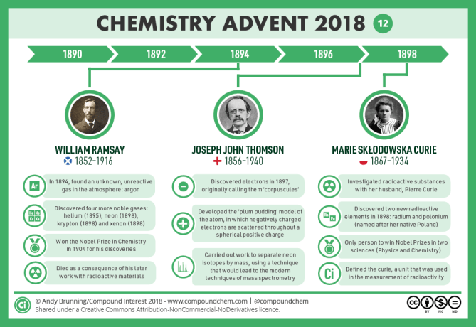 12 – 1890-1900 - Ramsay, Thomson & Curie