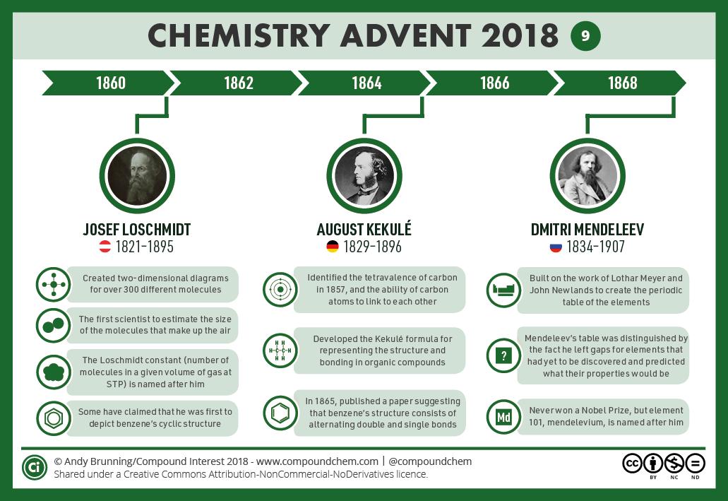 9 – 1860-1870- Loschmidt, Kekulé and Mendeleev
