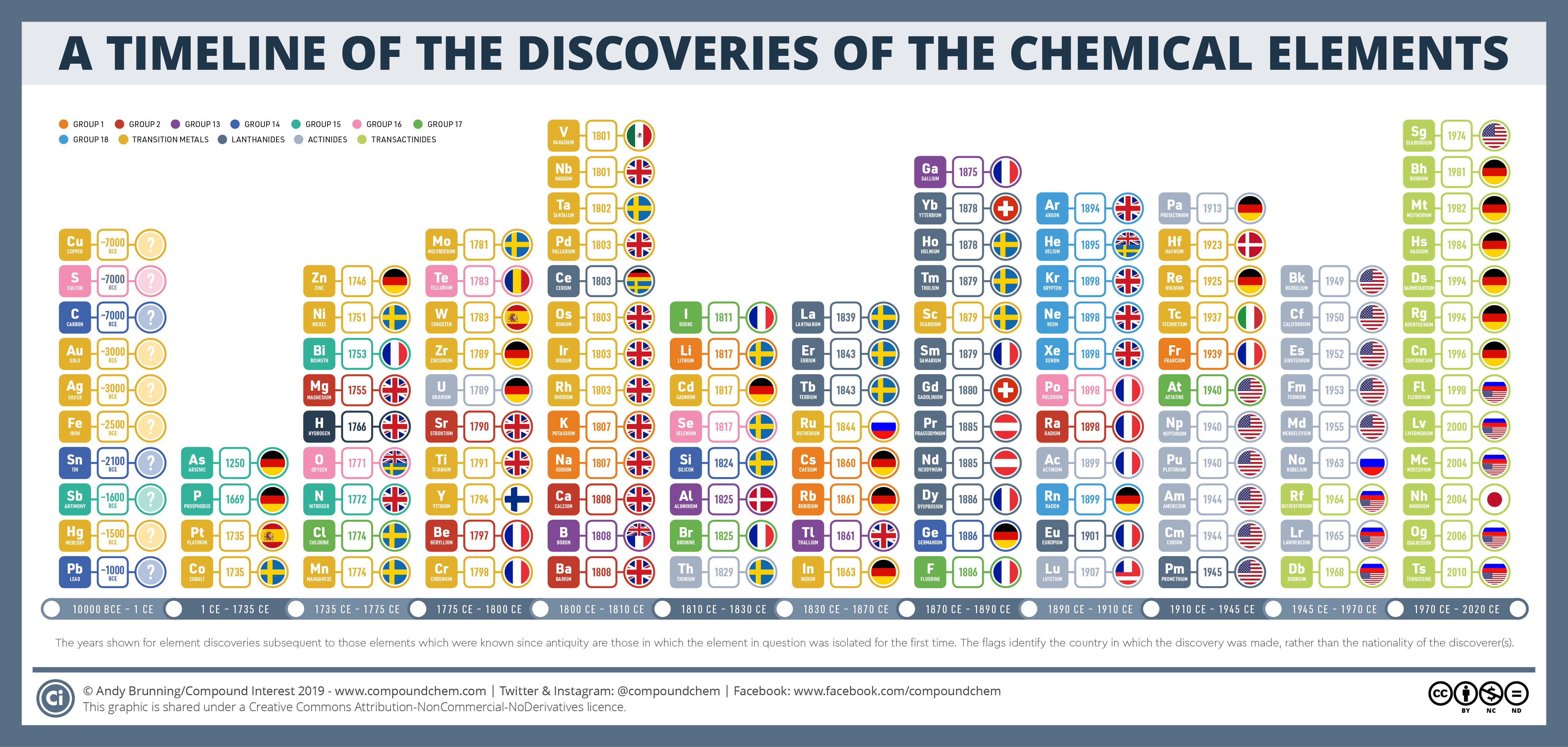 A Timeline Of The Discoveries Of The Chemical Elements