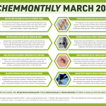 #ChemMonthly March 2019: The world's smallest periodic table, why lemons are sour, and stir bar contamination