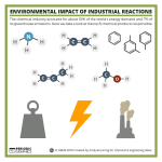 The environmental impact of industrial reactions – in C&EN