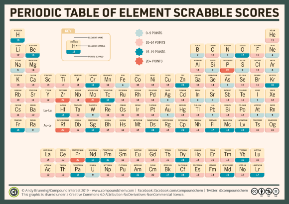 Periodic Table of Element Scrabble scores
