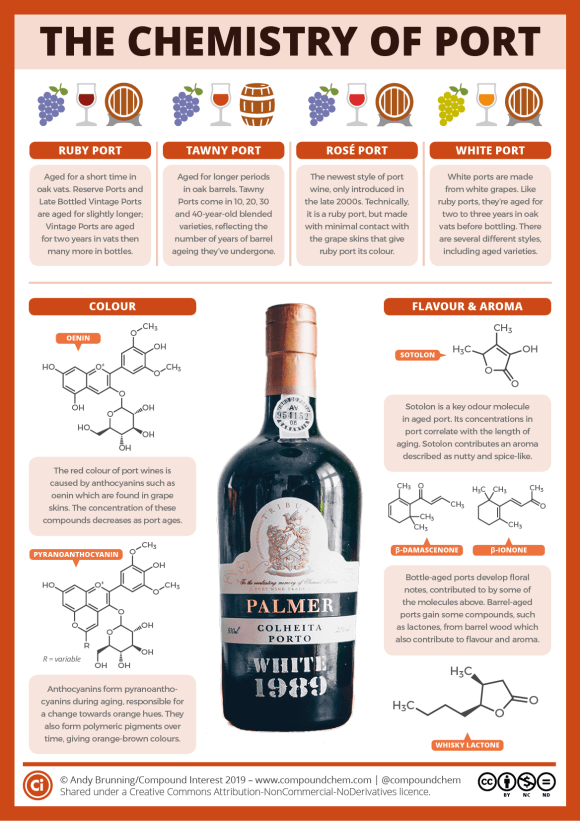 Infographic on the chemistry of port. There are several different types of port: ruby port is aged for a short time in oak vats; tawny port is aged in oak barrels for longer periods; rosé port is a newer style of port made with minimal contact with grape skins; and white port is made from white grapes. The colour of port is caused by anthocyanins found in grape skins. As ports age, anthocyanins form pyranoanthocyanins and polymeric pigments, leading to a change towards an orange hue. Sotolon is a key odour molecule in aged port, and its concentration correlates with the length of aging. Barrel-aged ports gain some compounds from barrel wood which also contribute to favour and aroma.