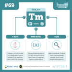 IYPT 2019 Elements 069: Thulium: Portable X-rays and banknotes