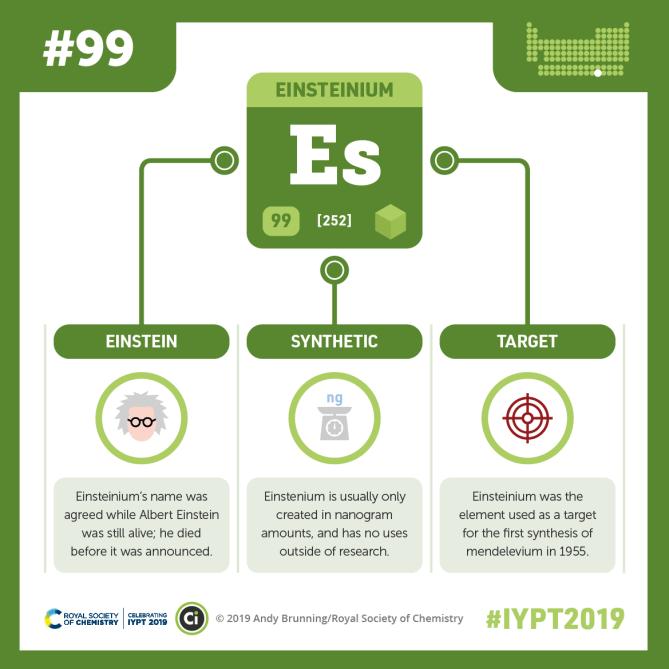 Iypt 2019 Elements 099 Einsteinium Almost The First