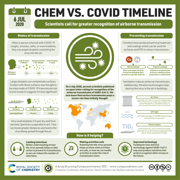 An infographic in the Chem vs COVID timeline series. On 6 July 2020, scientists called for greater recognition of the airborne transmission of SARS-CoV-2. People infected with COVID-19 expel droplets when they talk, cough, sneeze, or even breathe. Large droplets travel short distances and can contaminate surfaces, though research has suggested this is a less significant mode of transmission than initially thought. Very small droplets dry and form aerosols (particles suspended in air) which can travel greater distances and spread the virus through the air. Chemists have produced antiviral coatings, containing metals or polymers, to reduce surface transmission. Ventilation and air purification technologies such as air filters, UVC light and photocatalytic devices can destroy the virus in the air in buildings. Overall, understanding of transmission and preventative technologies have helped limit infections, make activities safer, and improved technology to combat viruses in the future.