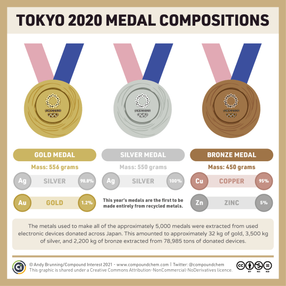 Infographic on Tokyo 2020 olympic medal compositions. The gold medal weighs 556 grams and is 98.8% silver and 1.2% gold. The silver medal weighs 550 grams and is 100% silver. The bronze medal weighs 450 grams and is 95% copper and 5% zinc. This year's medals are the first to be made entirely from recycled metals. The metals used to make all of the approximately 5,000 medals were extracted from used electronic devices donated across Japan. This amounted to approximately 32 kg of gold, 3,500 kg of silver, and 2,200 kg of bronze extracted from 78,985 tons of donated devices.