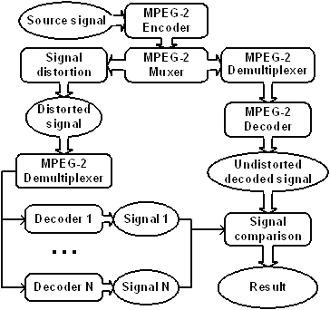 MSU MPEG-2 Video Decoders Comparison